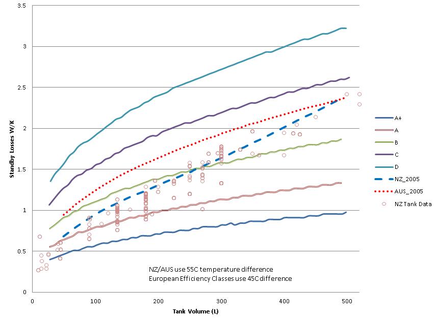 Fig1-DHW_Tank_Heat_Loss_WperKversusVolume